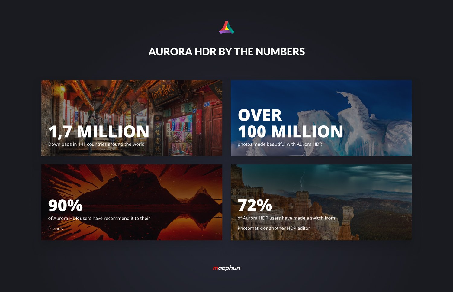 Aurora-HDR-in-numbers